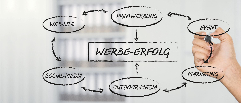 Individuelle Beratung & Konzeption für Ihren Werbeerfolg